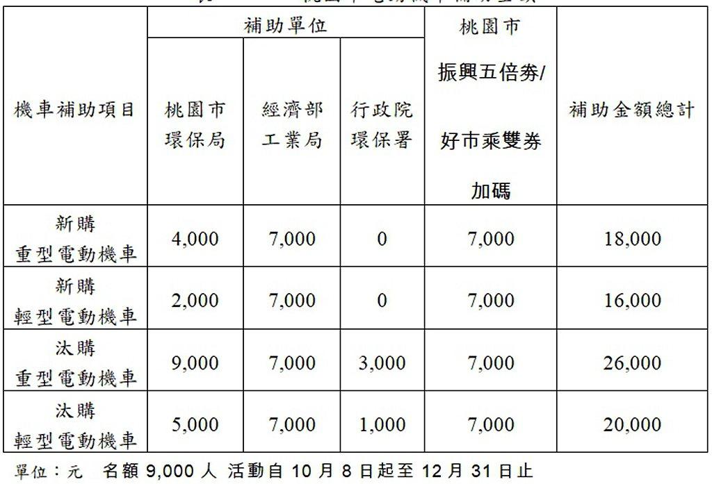 桃園市換購、汰購電動機車補助一覽表。 圖/SMAT提供