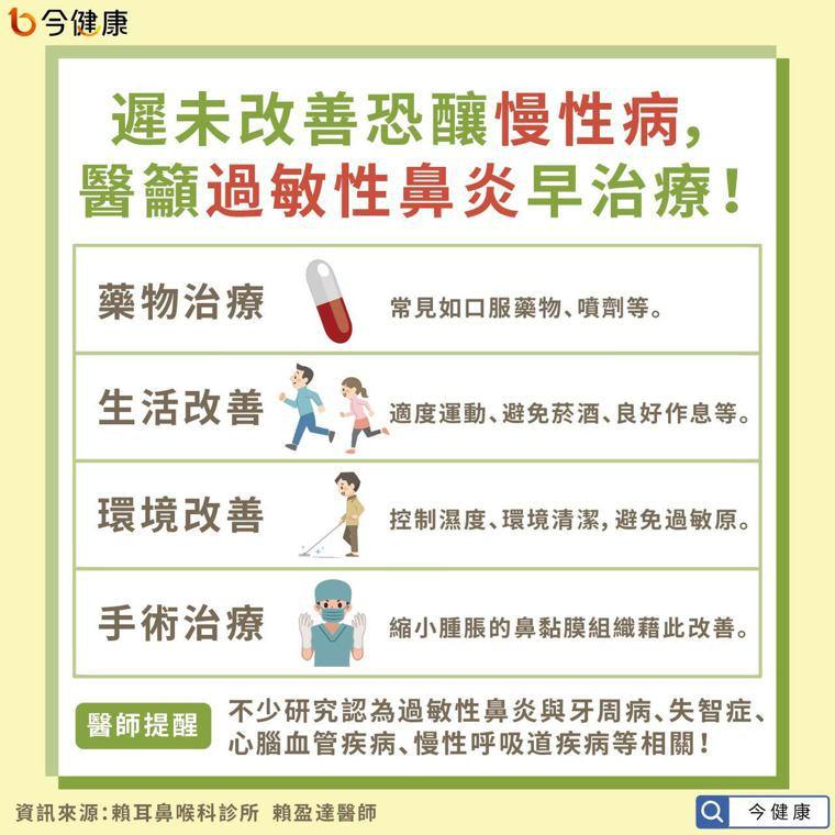 遲未改善恐釀慢性病,醫籲過敏性鼻炎早治療! 圖/今健康提供