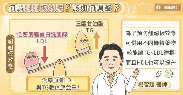 使用降三酸甘油酯TG的藥物時,患者的低密度脂蛋白膽固醇LDL-C可能會代償性上升...