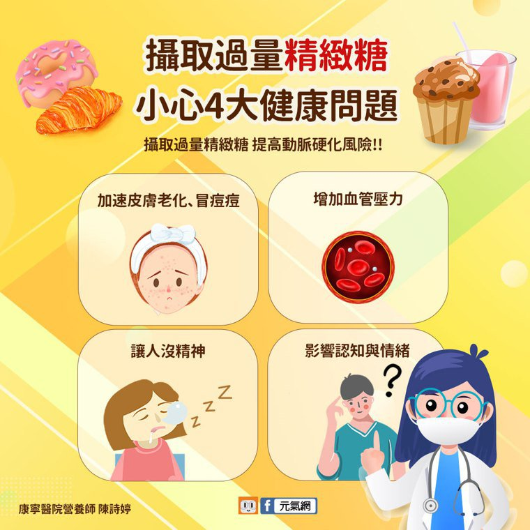 康寧醫院營養師陳詩婷表示,吃太多糖,除了體重增加外,身體還易發生4大健康問題,因...