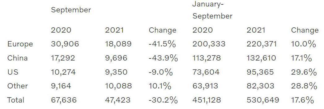 受到車用晶片短缺與新冠肺炎疫情的雙重夾擊下,Volvo在今年九月的銷量大跌三成。...