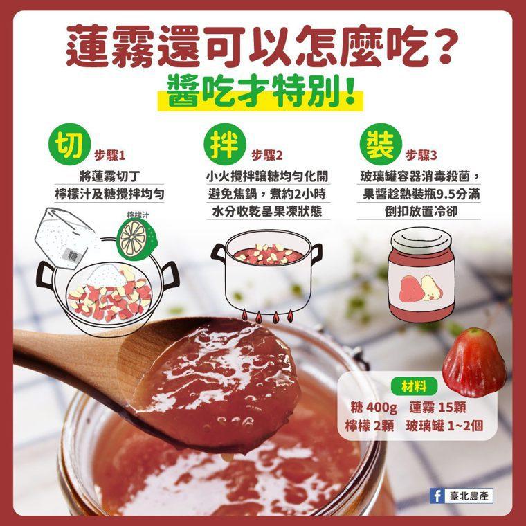 圖/取自「臺北農產」