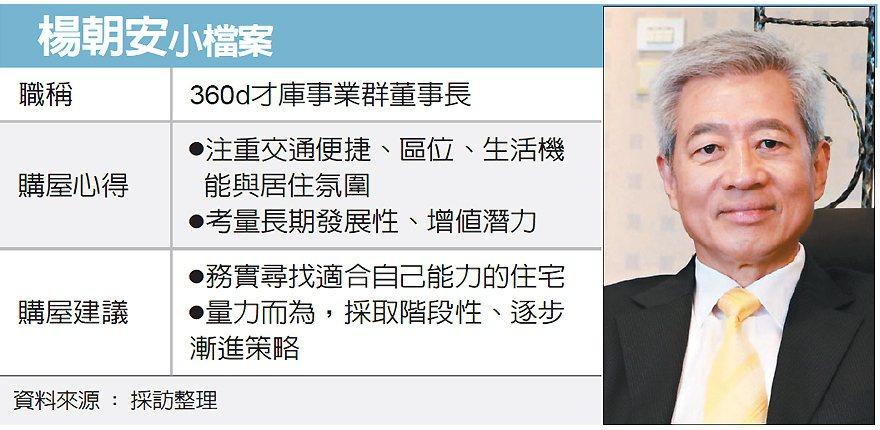 楊朝安小檔案 圖/經濟日報提供