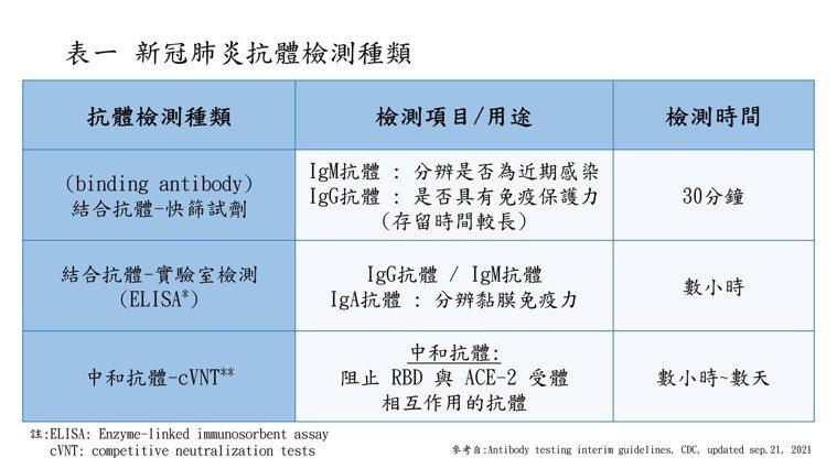 新冠肺炎抗體檢測種類 表/乳癌防治基金會提供