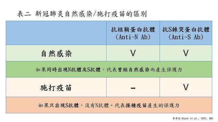 新冠肺炎自然感染/施打疫苗的區別 表/乳癌防治基金會提供