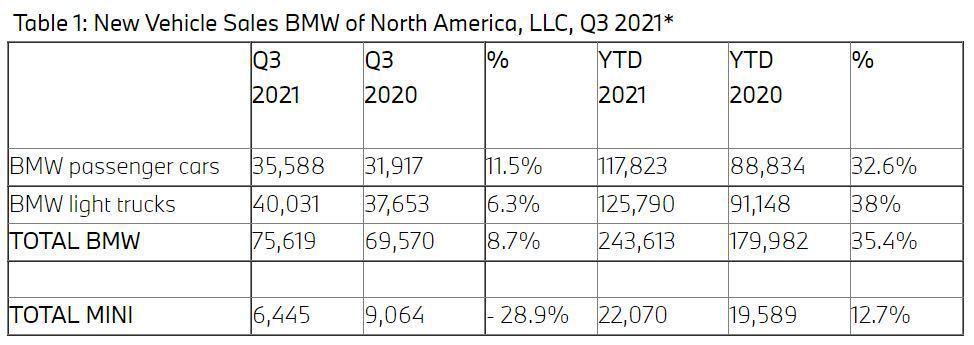BMW今年七月至九月於美國的銷量雖突破了7.5萬輛,但仍輸給了賣破8萬輛的Lex...