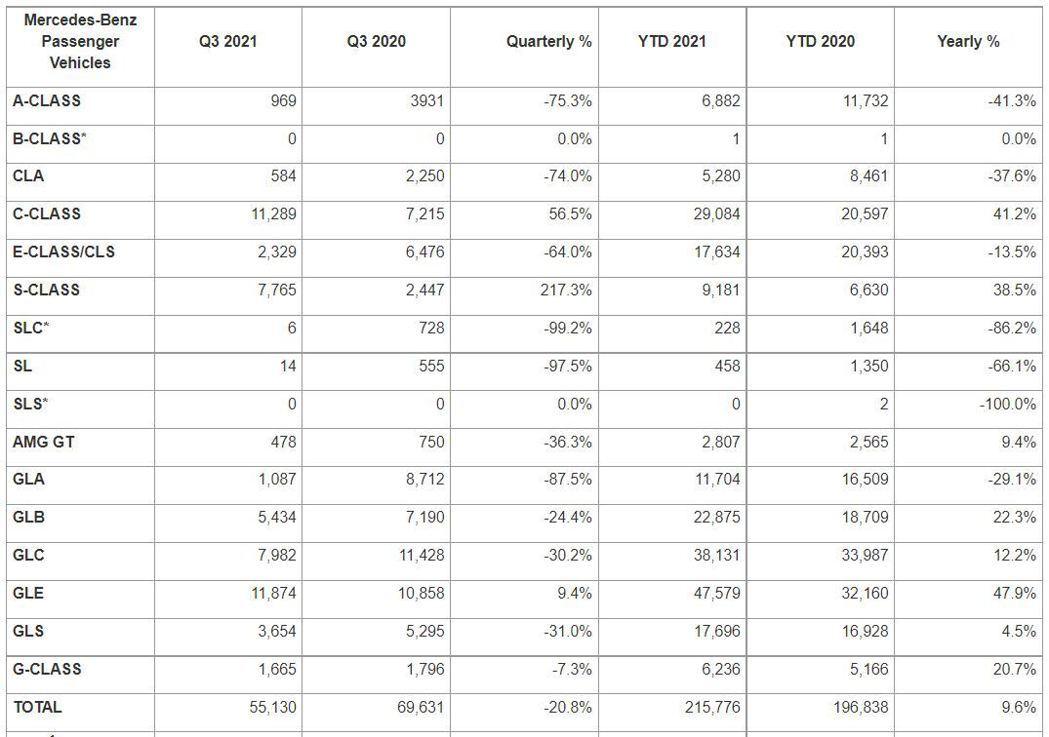 Mercedes-Benz第三季於美國銷量為55,130輛,排在Lexus與BM...