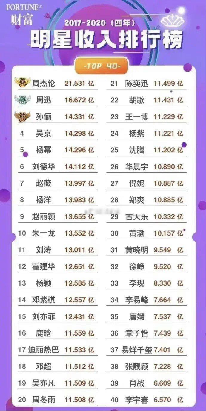 大陸媒體公布2017至2020年華裔明星收入排行榜。圖/摘自微博