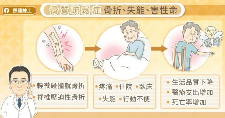 骨折會導致疼痛、住院,患者可能行動不便,甚至臥床或失能。 圖/照護線上