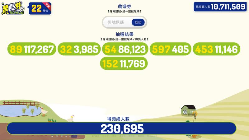 農委會推出面額888農遊券,第一階段共抽出88萬張,今天起分為4周,每周三抽出22萬張,今亂數抽出,身分證末兩碼為89,32,54,597,453,152,,共230695萬人中籤。圖/農委會提供