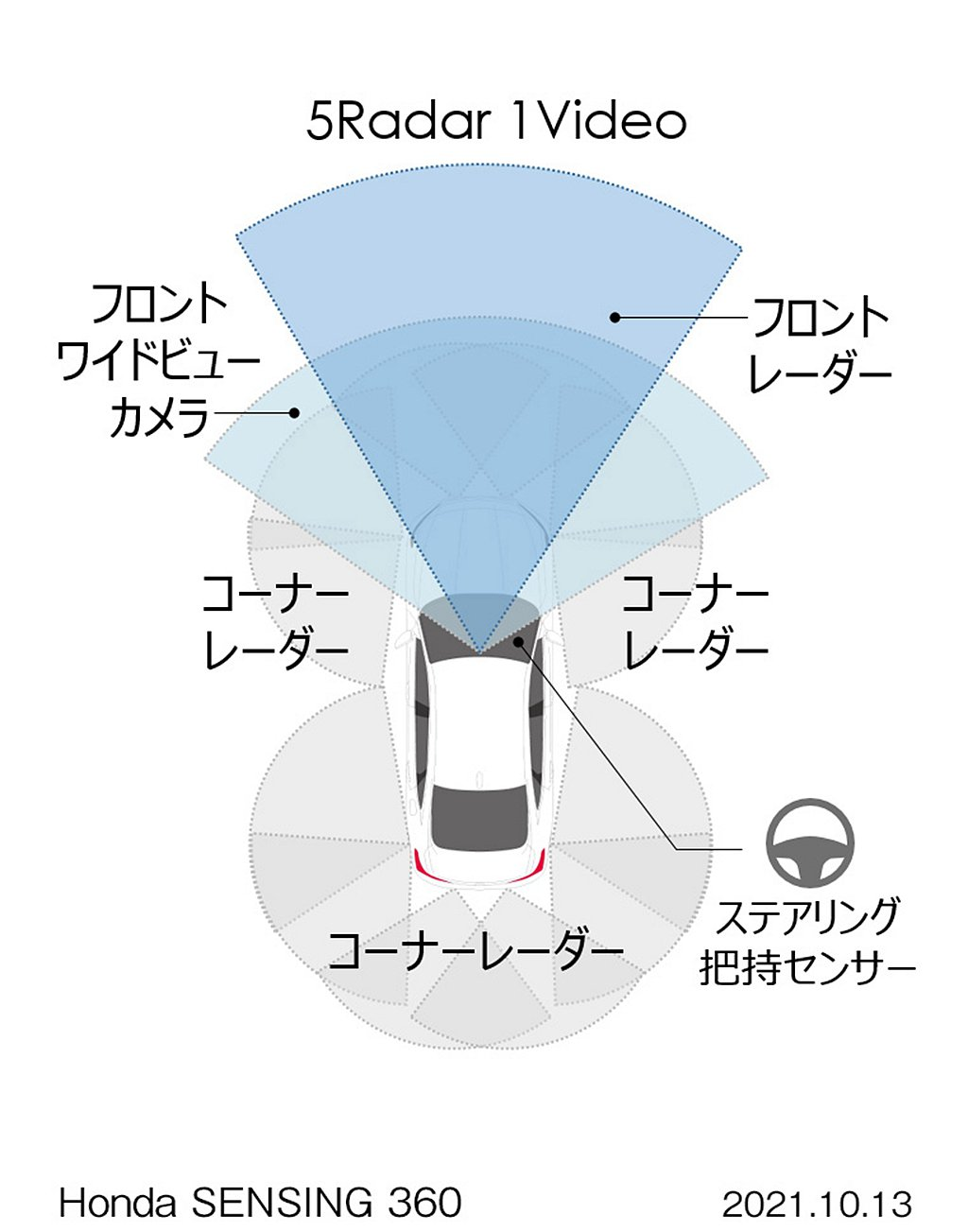 Honda SENSING 360除車頭攝影鏡頭之外,在車身周圍新增5個毫米波雷...