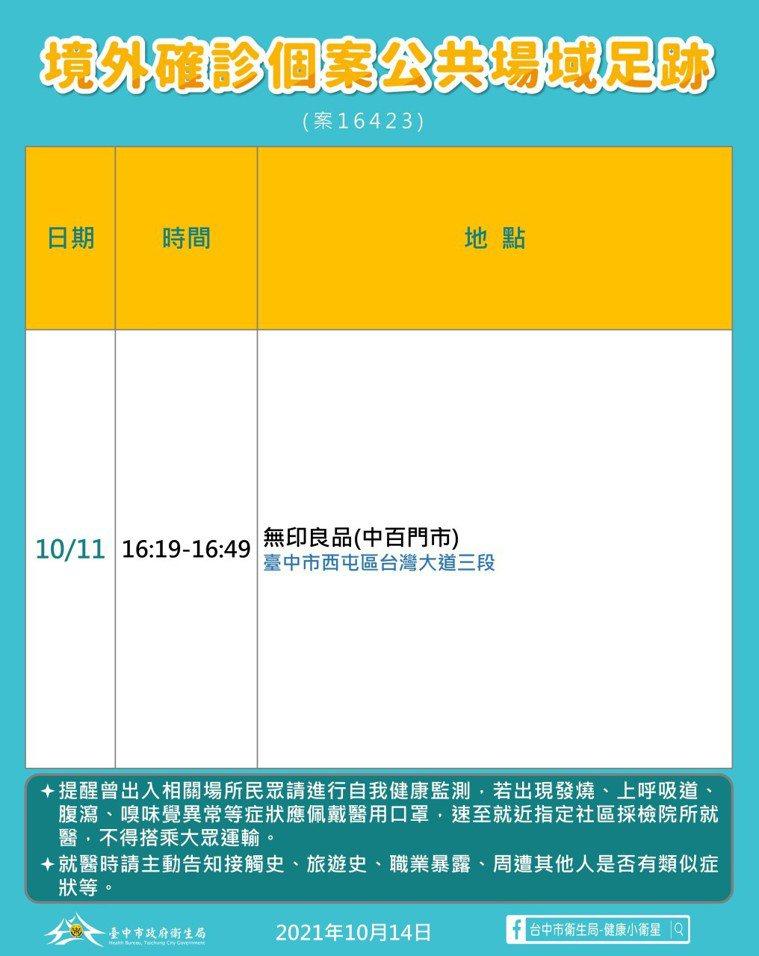 台中市衛生局說明,確診個案16423台中50歲女子,曾於10月11日下午在西屯區...