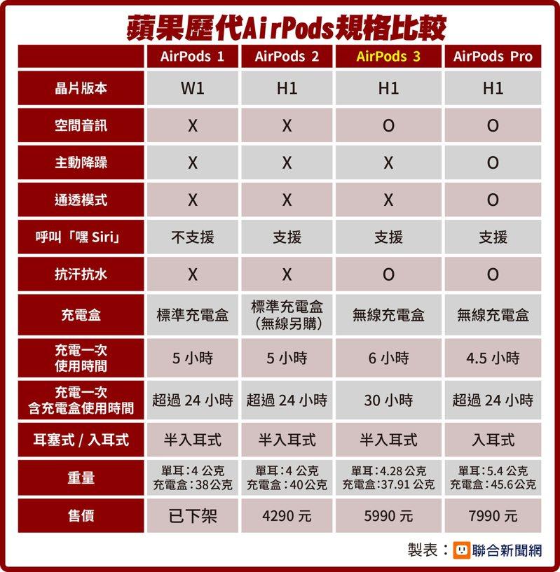 蘋果歷代AirPods規格比較。(製表/聯合新聞網)