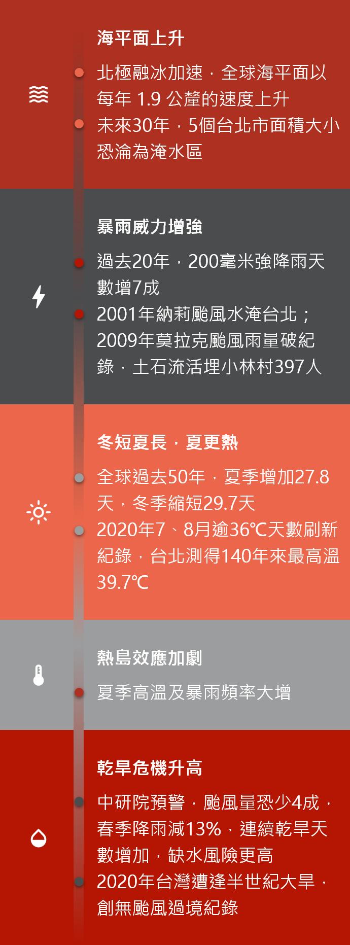 資料來源/工研院、中研院、氣象局<br>製表/鄭朝陽