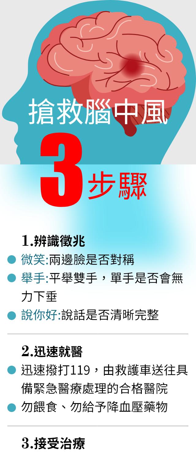 諮詢/傅維仁、衛福部國健署<br>製表/黃安琪
