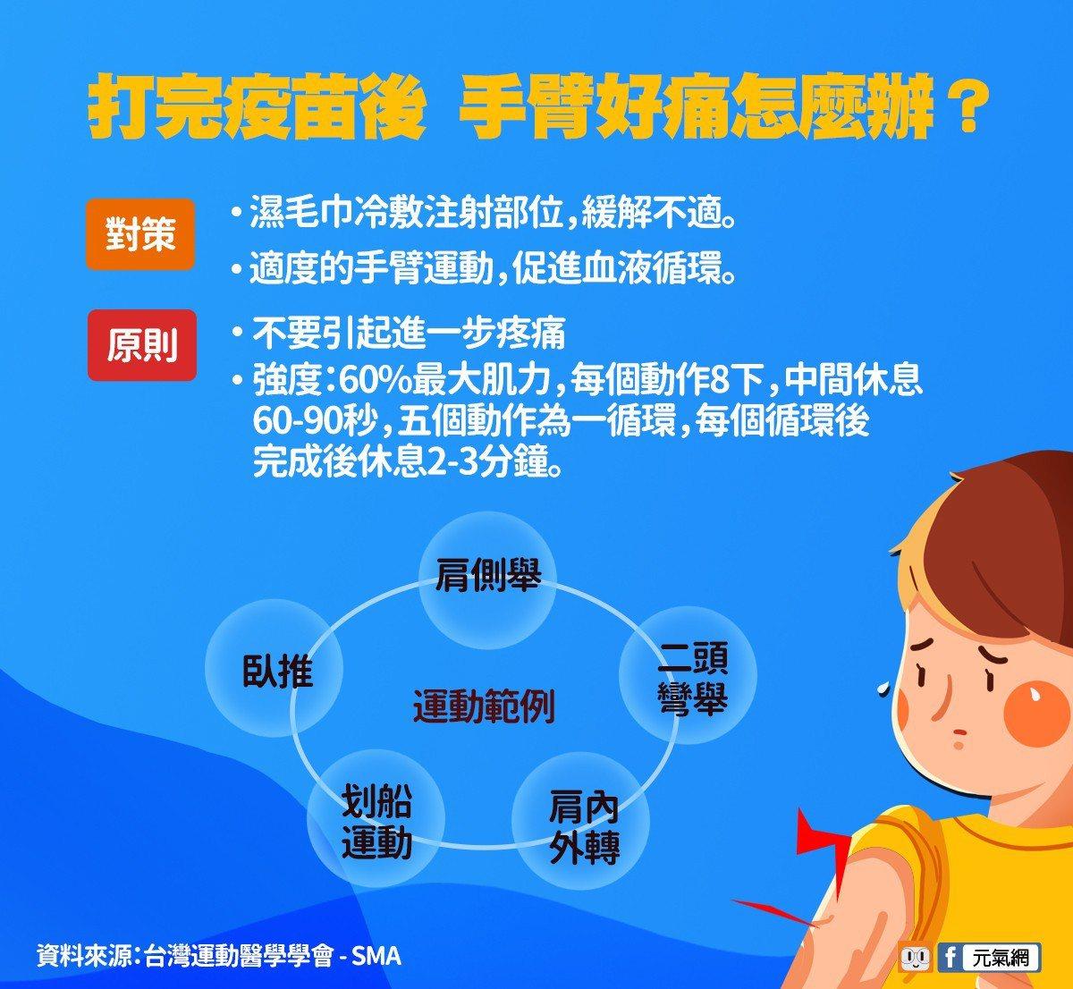 資料來源:《台灣運動醫學學會 - SMA》臉書。