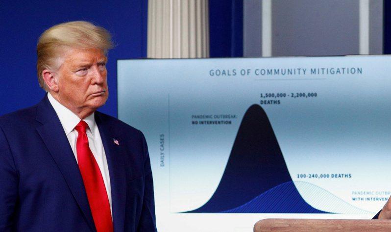新冠疫情在美國似乎展開第三輪擴散,這次以中西部地區各州為主,檢測陽性確診的單日人數創新高,疫情未減,影響到川普總統的連任機會。(路透)
