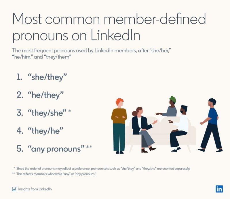 領英網站已對用戶推出性別代名詞選項。(取自領英)
